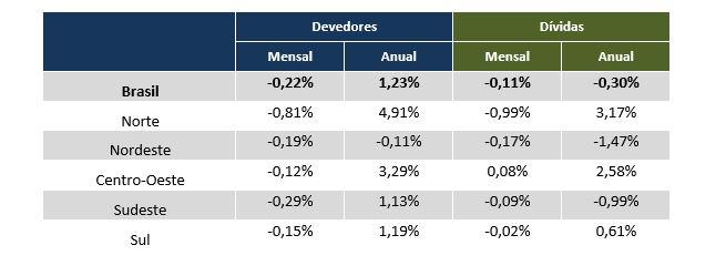 Devedores e dívidas por região